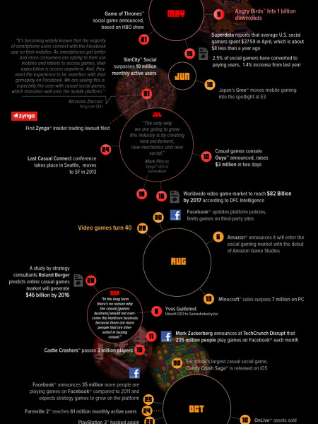2012: A year in casual gaming Infographic