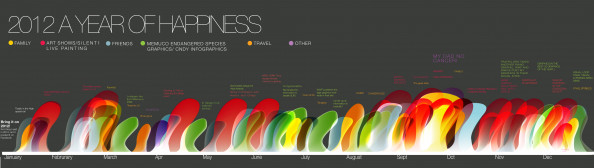 2012 A YEAR OF HAPPINESS Infographic
