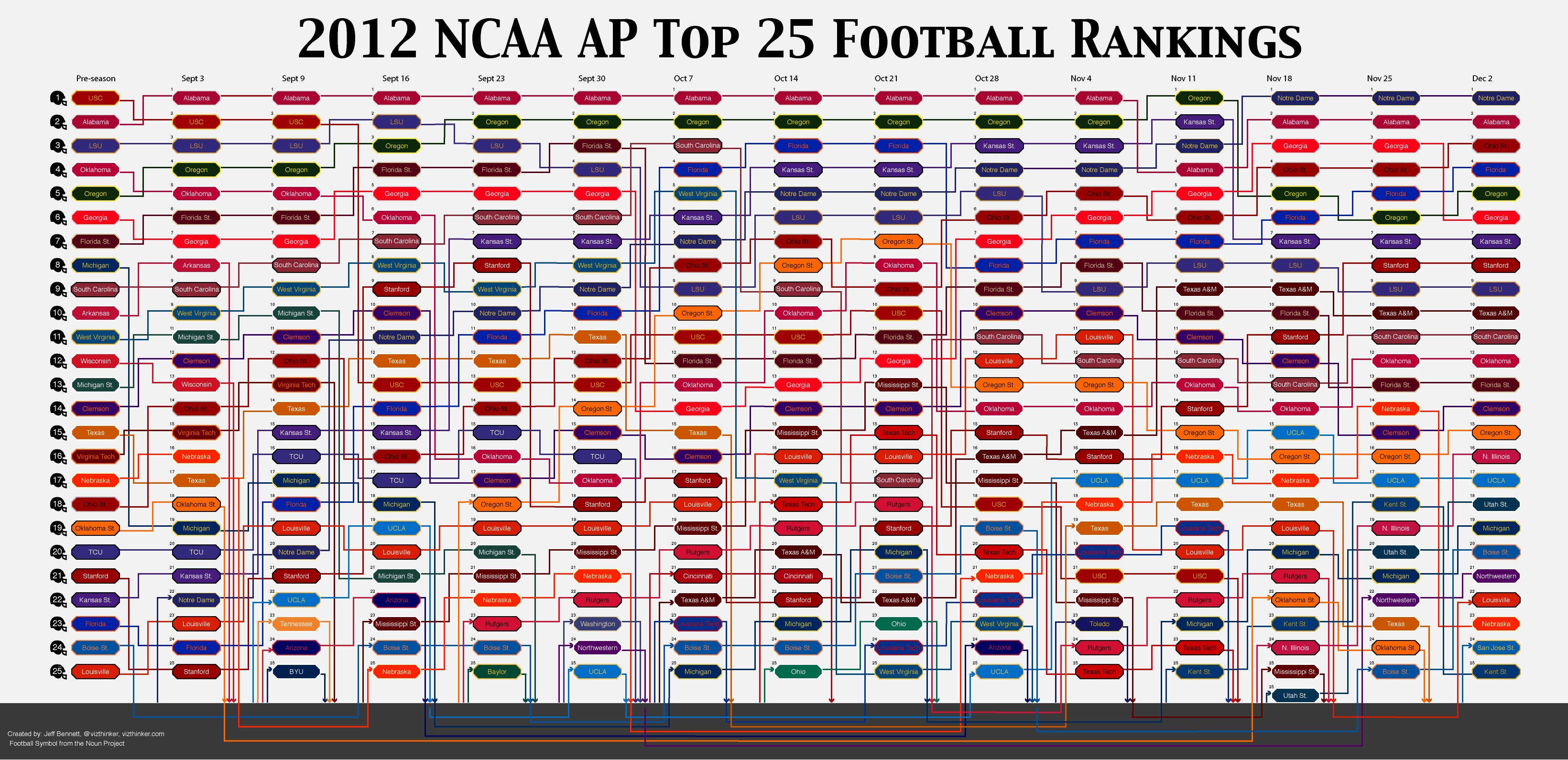 new football rankings college football bowl rankings