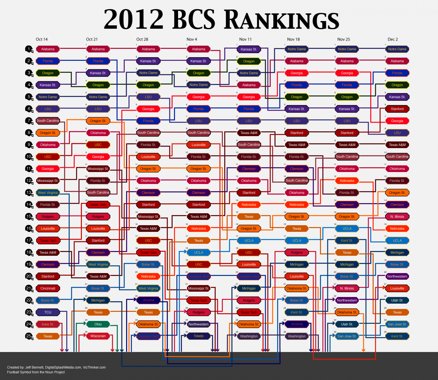 2012 BCS College Football Rankings Infographic