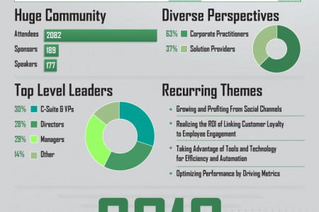2012 Call Center Review Infographic