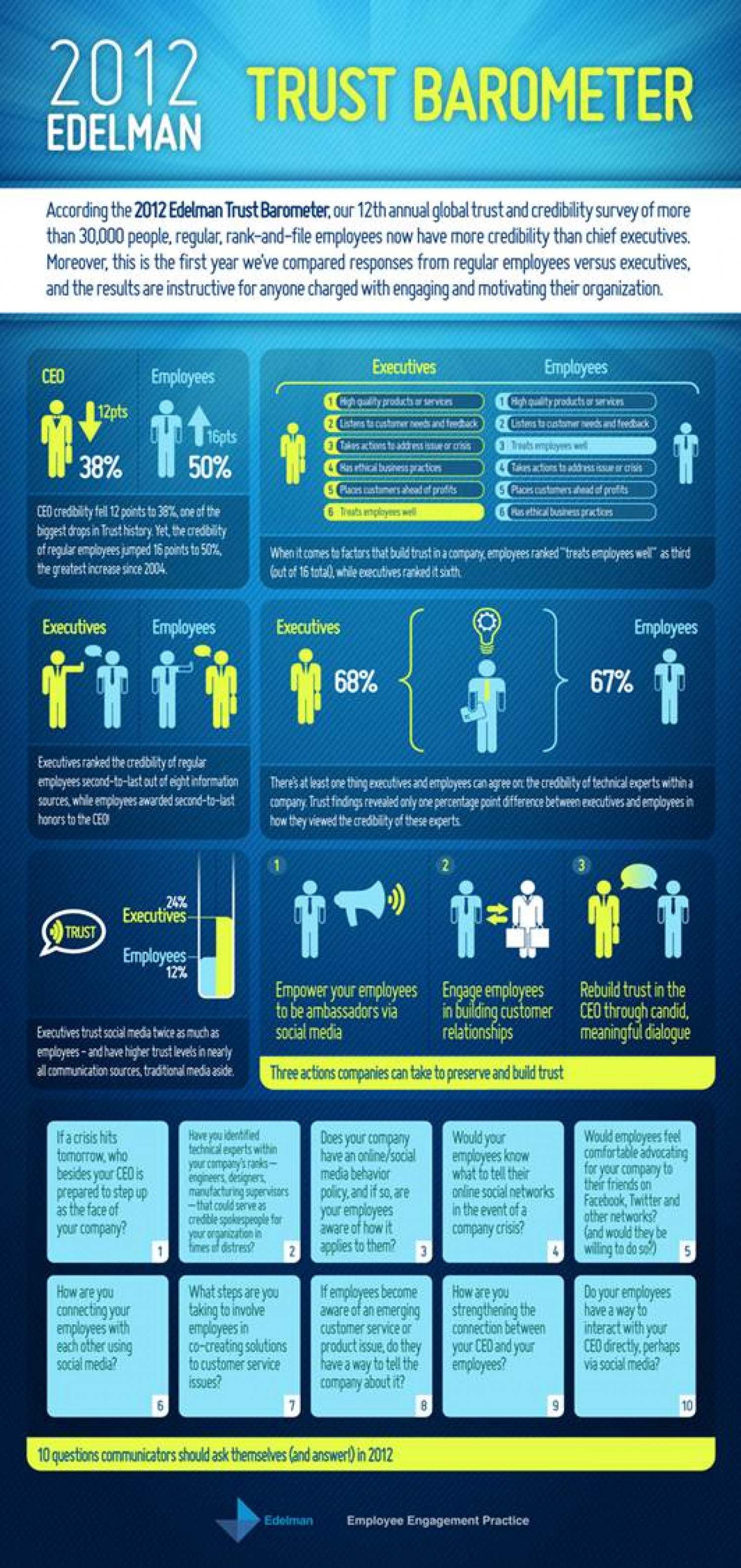 2012 Edelman Trust Barometer: Focus on Employees Infographic