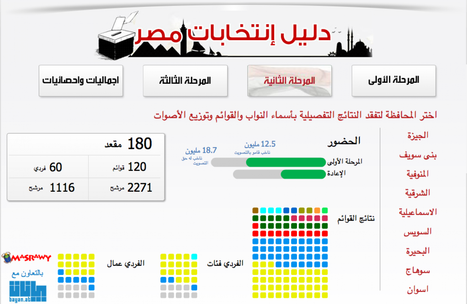 2012 Egyptian Parliamentary Elections Infographic