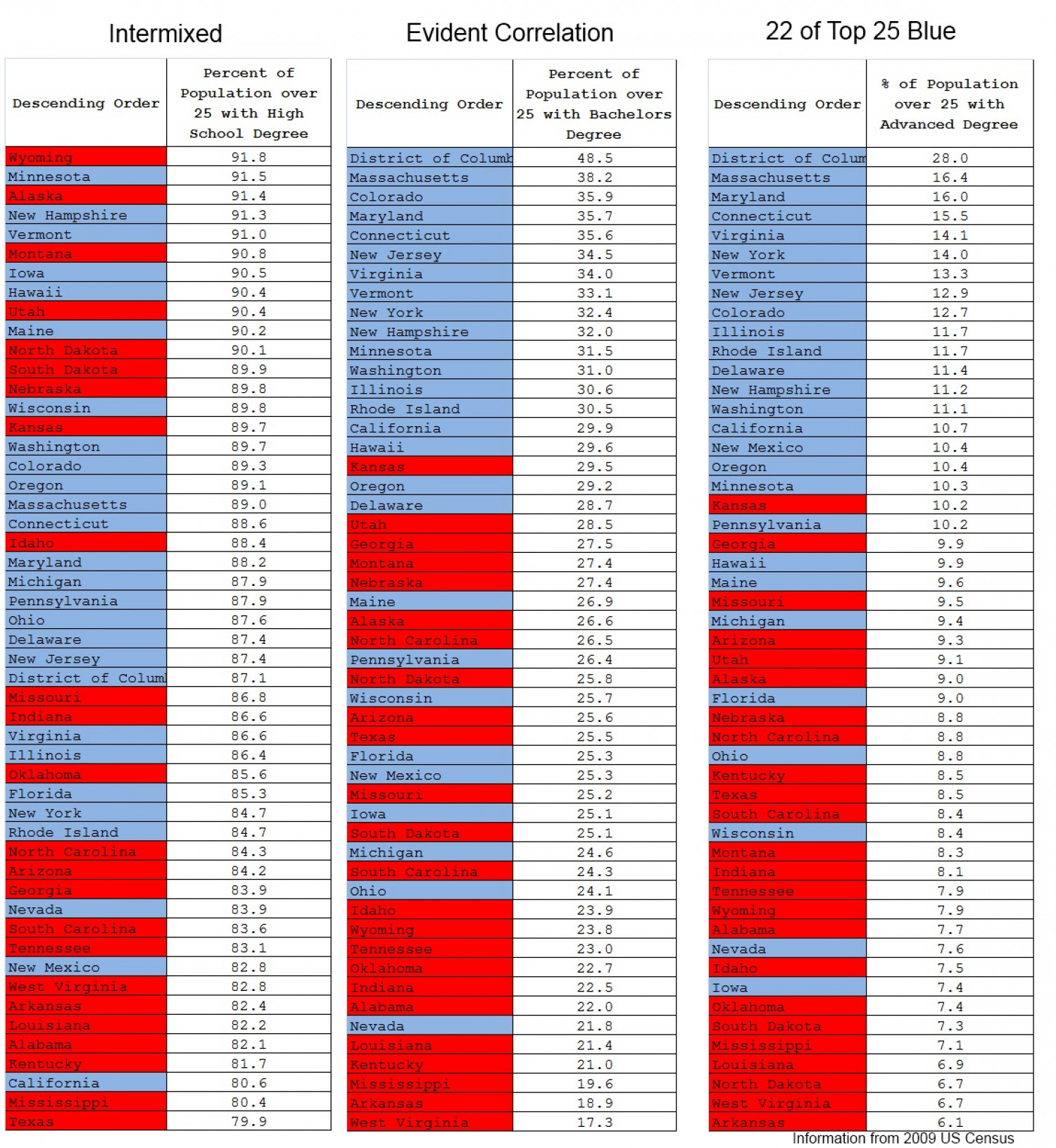 2012 Election Results vs Education Level Infographic
