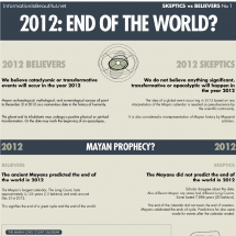 2012: End of the World? Infographic
