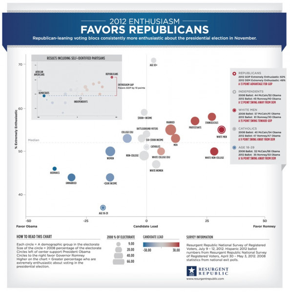 2012 Enthusiasm Favors Republicans Infographic