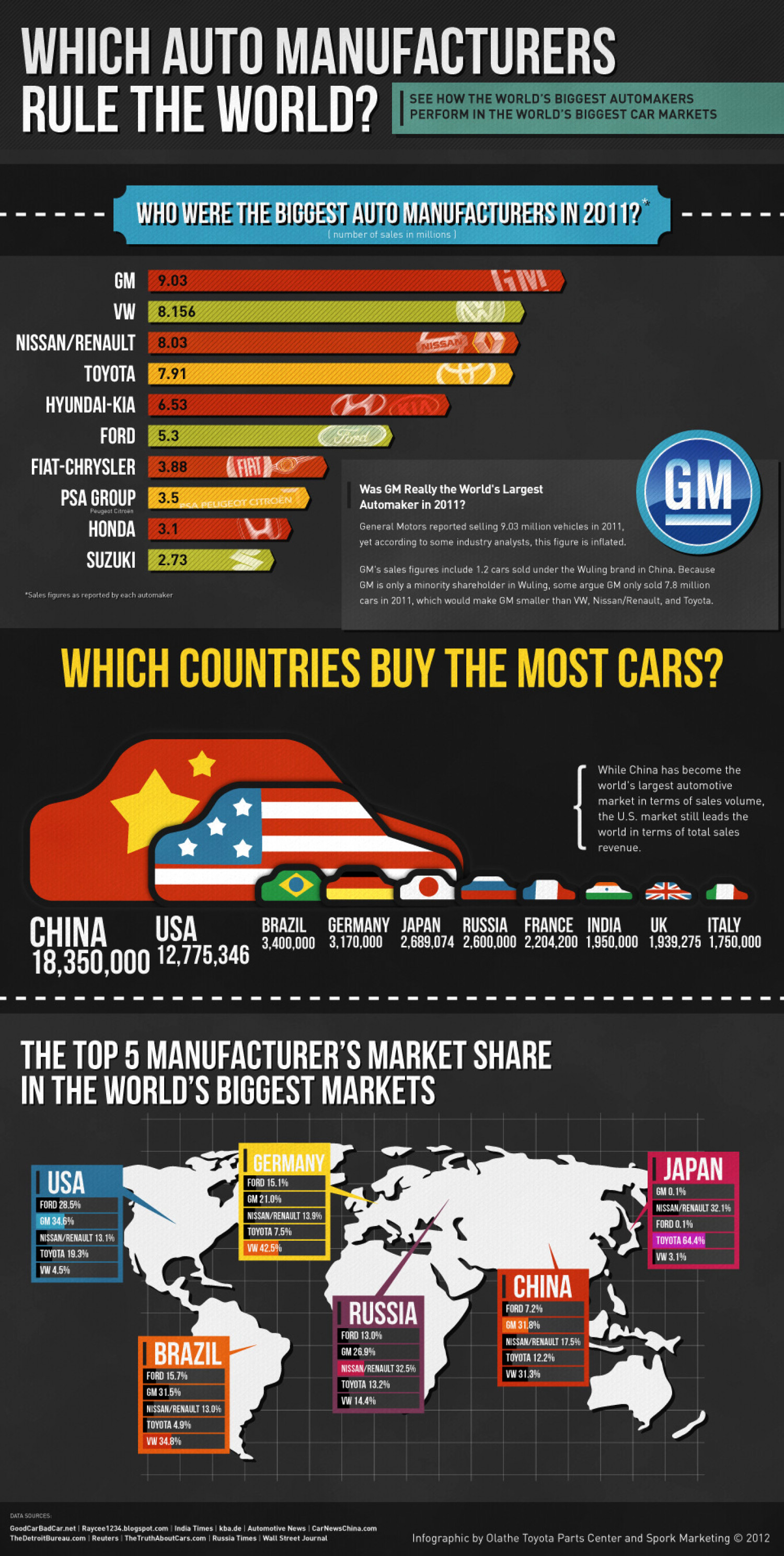 2012 Global Car Sales Statistics Infographic