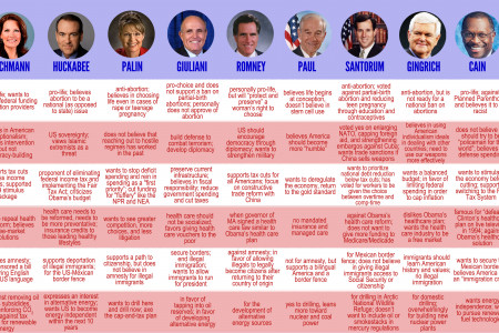 2012 GOP Presidential Candidates: Key Issue Positions Infographic
