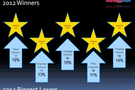 2012 GSA Schedule Winners and Losers Infographic