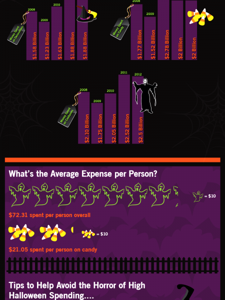 Tricks, Treats and Too Many Bills Infographic