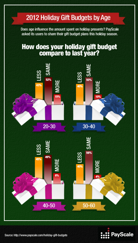2012 Holiday Gift Budgets by Age