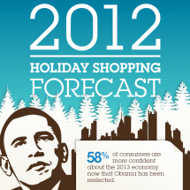 2012 Holiday Shopping Forecast Infographic