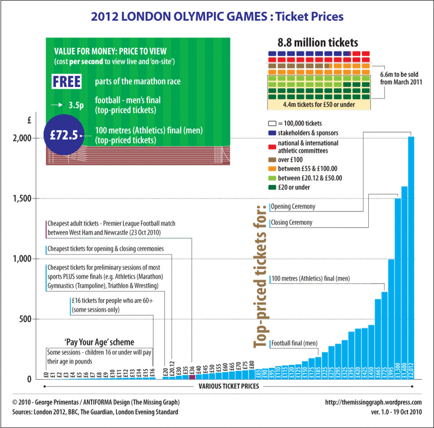 2012 London Olympic Games: Ticket Prices Infographic