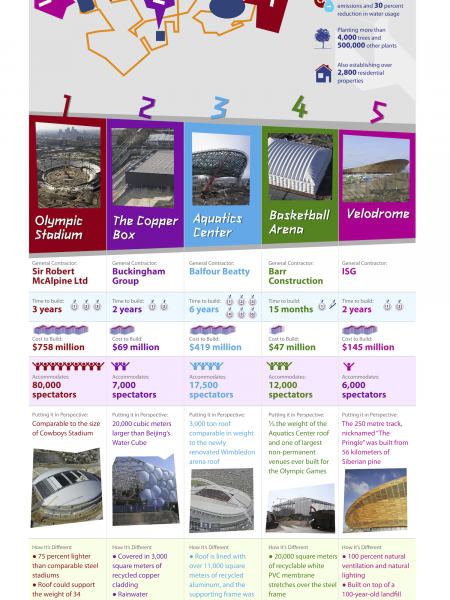 2012 London Olympics Construction Infographic