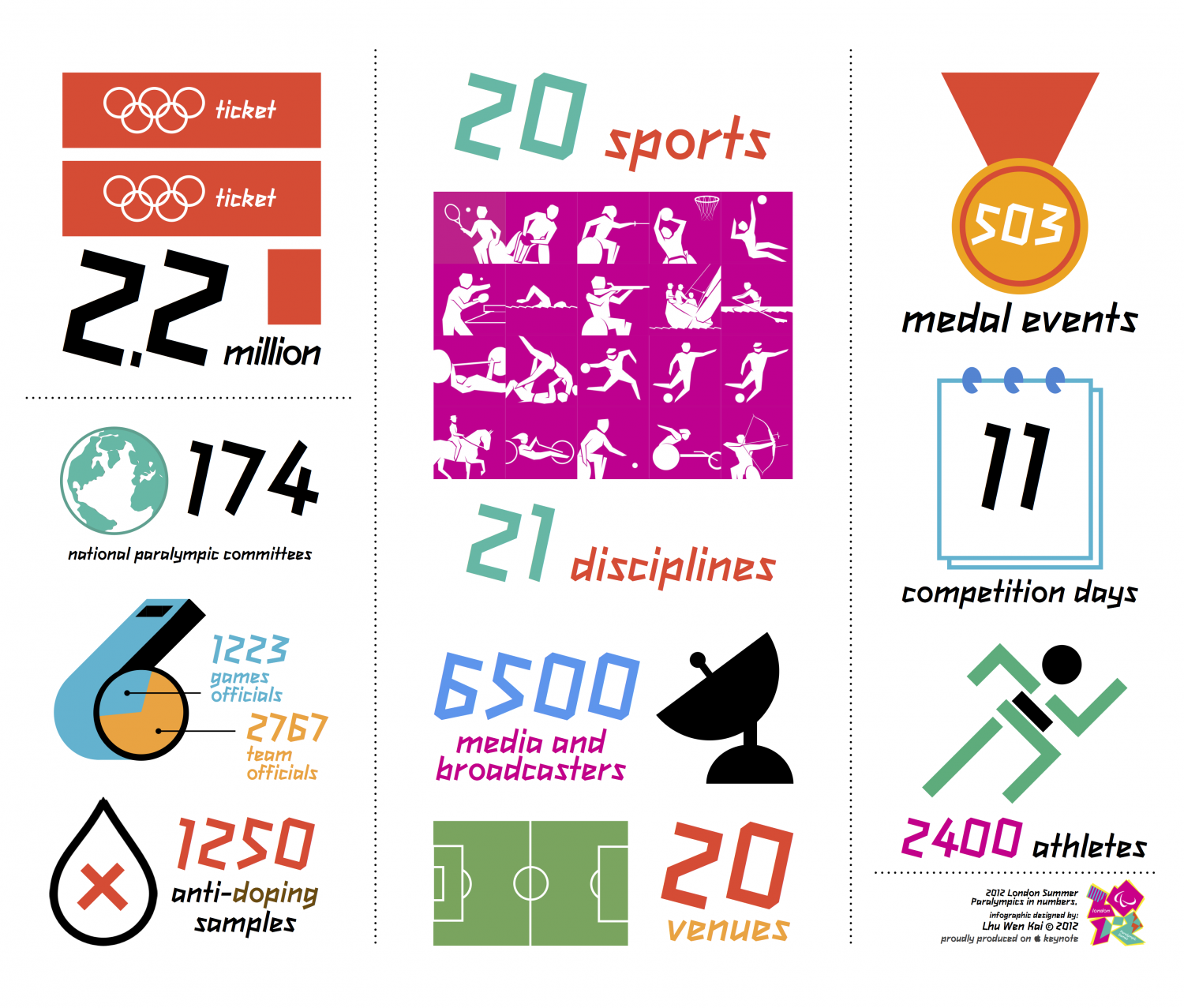 2012 London Summer Paralympics in numbers Infographic