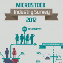 2012 Microstock Industry Survey Infographic