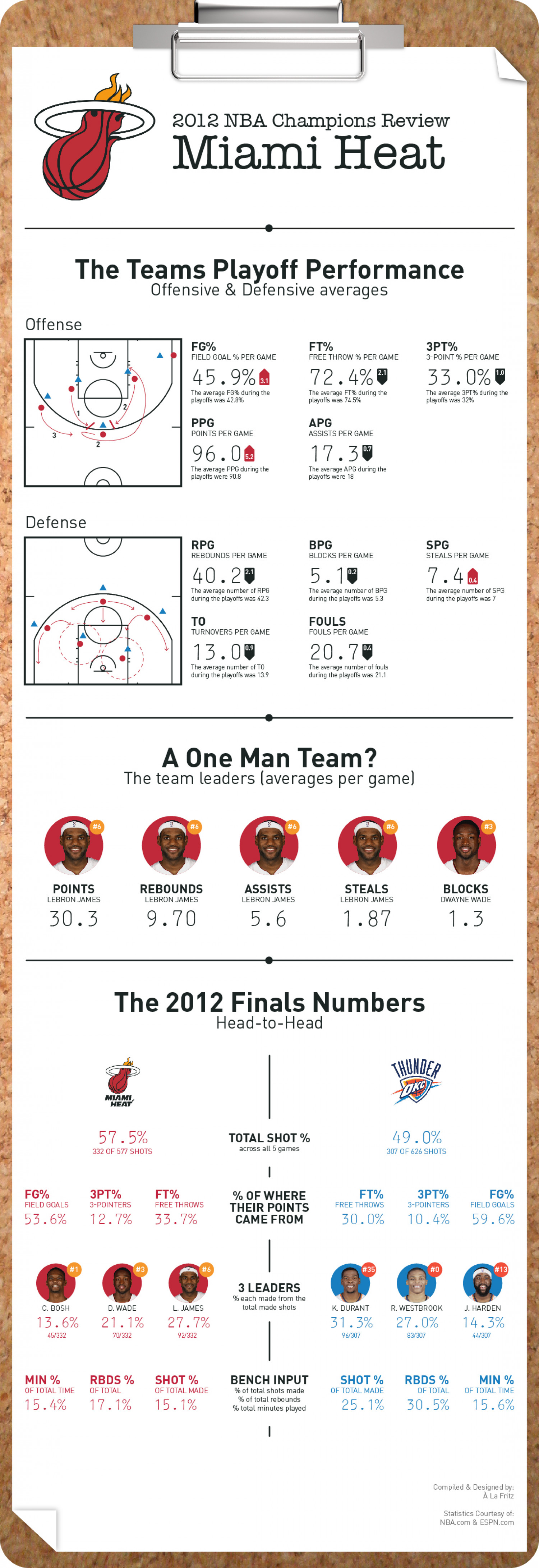 2012 NBA Miami Heat Infographic