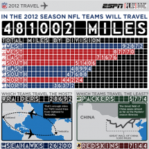 2012 NFL Travel Infographic