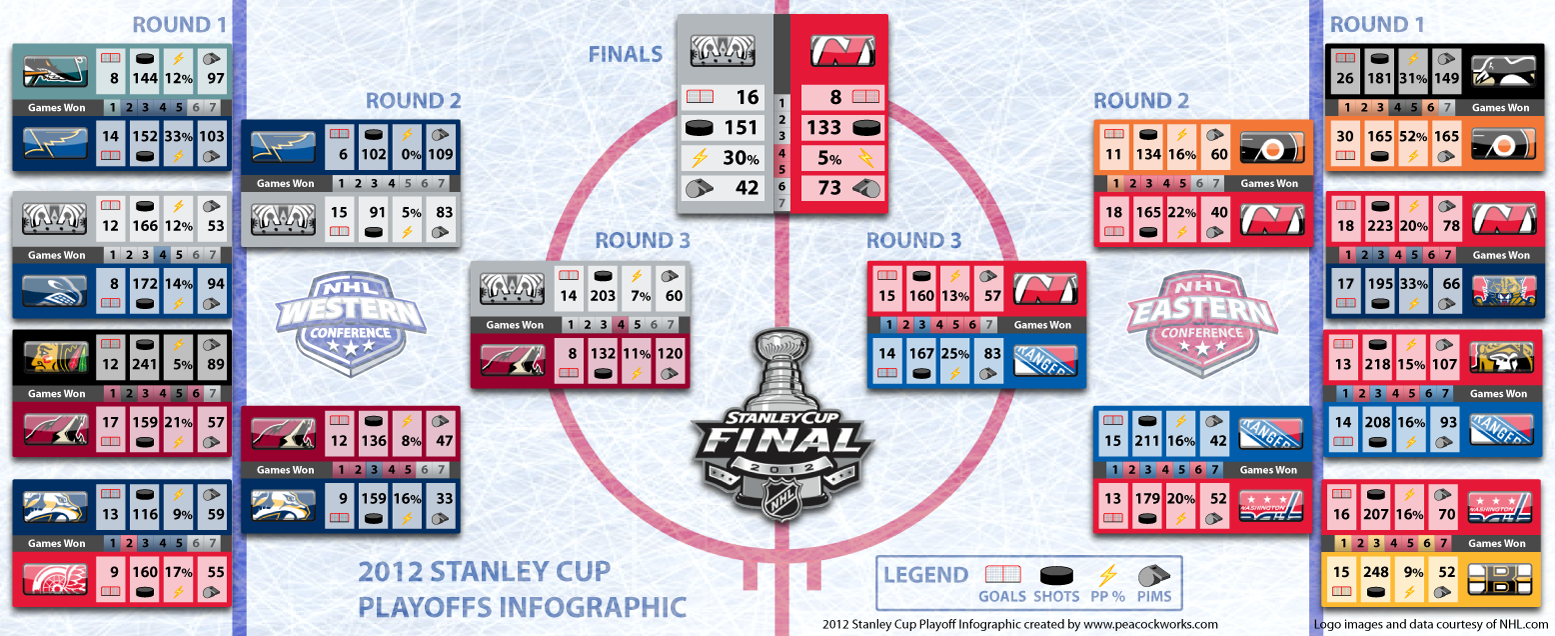 2012 NHL Stanley Cup Playoffs Infographic | Visual.ly
