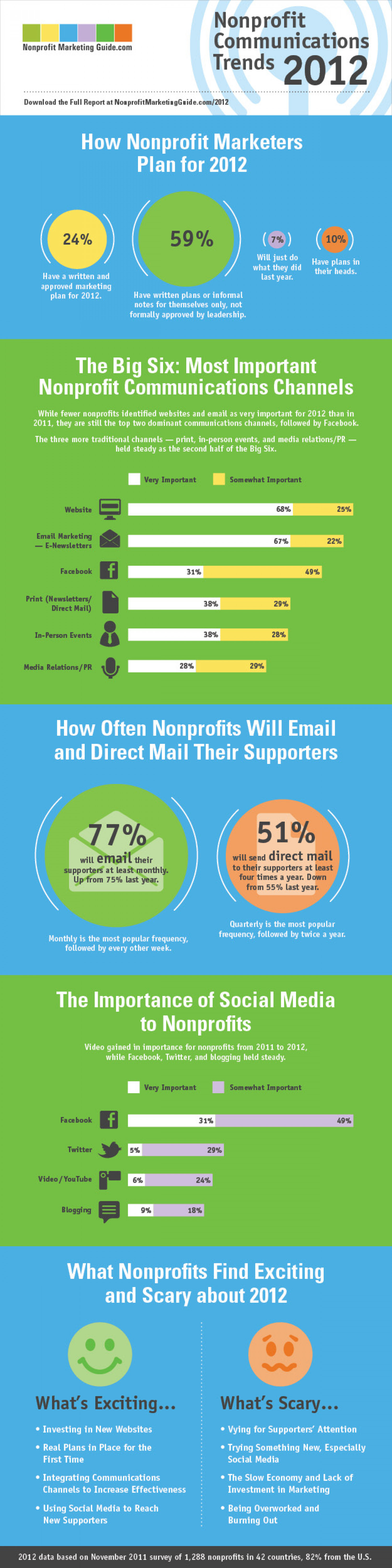 2012 Nonprofit Communications Trends Infographic