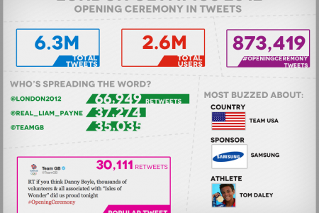 2012 Olympics Opening Ceremony in Tweets Infographic