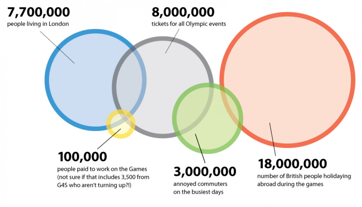 2012 Olympics Venn diagram Infographic
