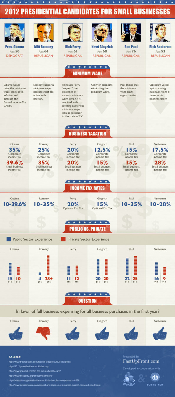 2012 Presidential Candidates for Small Business Infographic