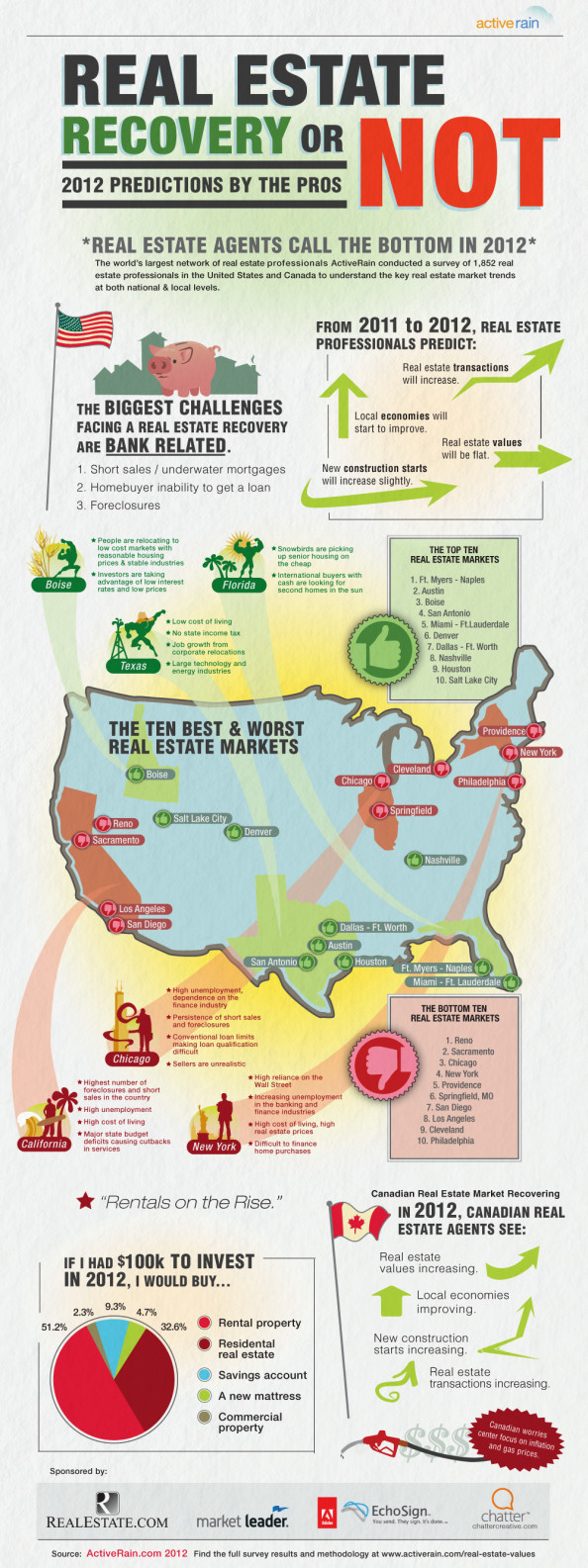 2012 Real Estate Market Predictions Infographic