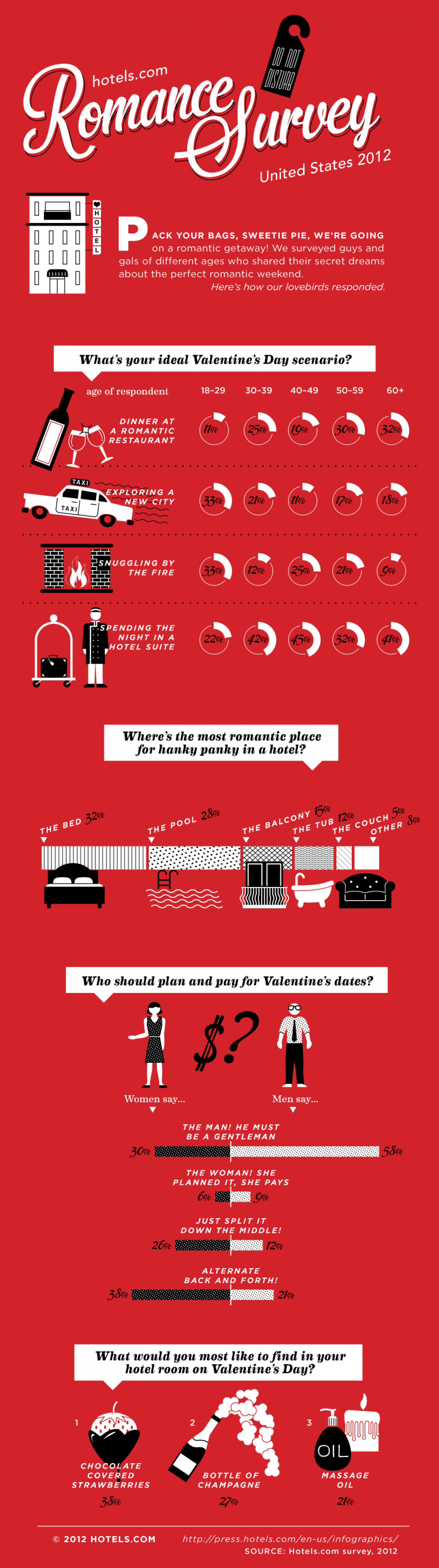 2012 Romance Survey Infographic