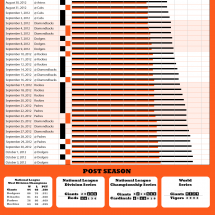 2012 San Francisco Giants Championship Season Infographic