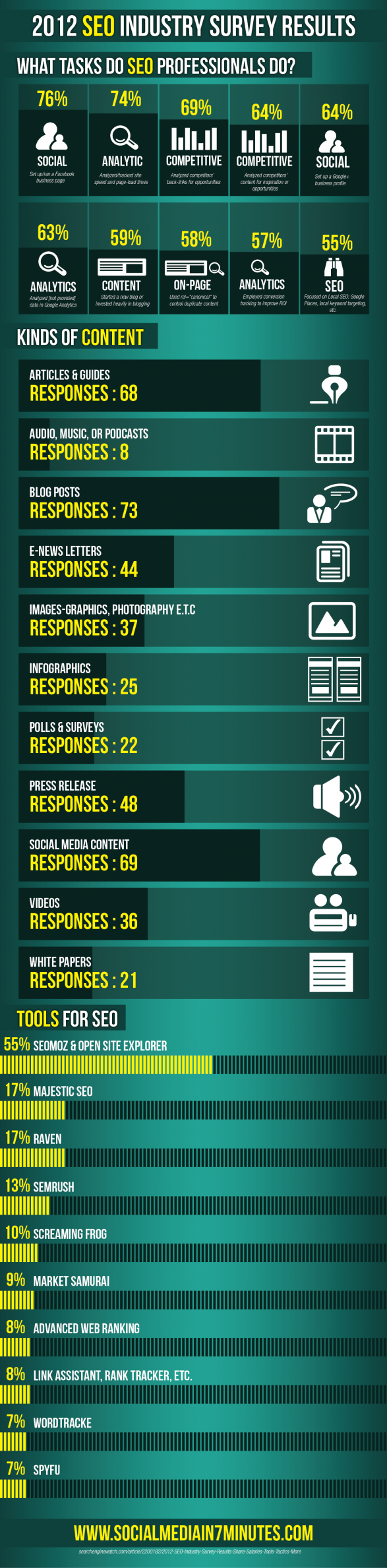 2012 SEO Industry Survey Results