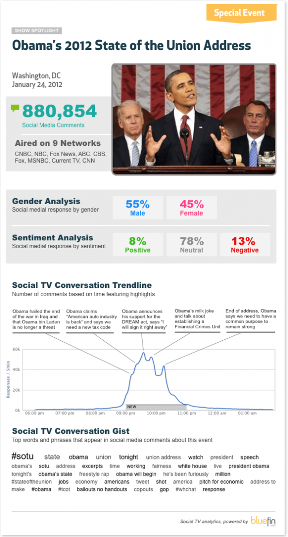2012 State of the Union Address Infographic