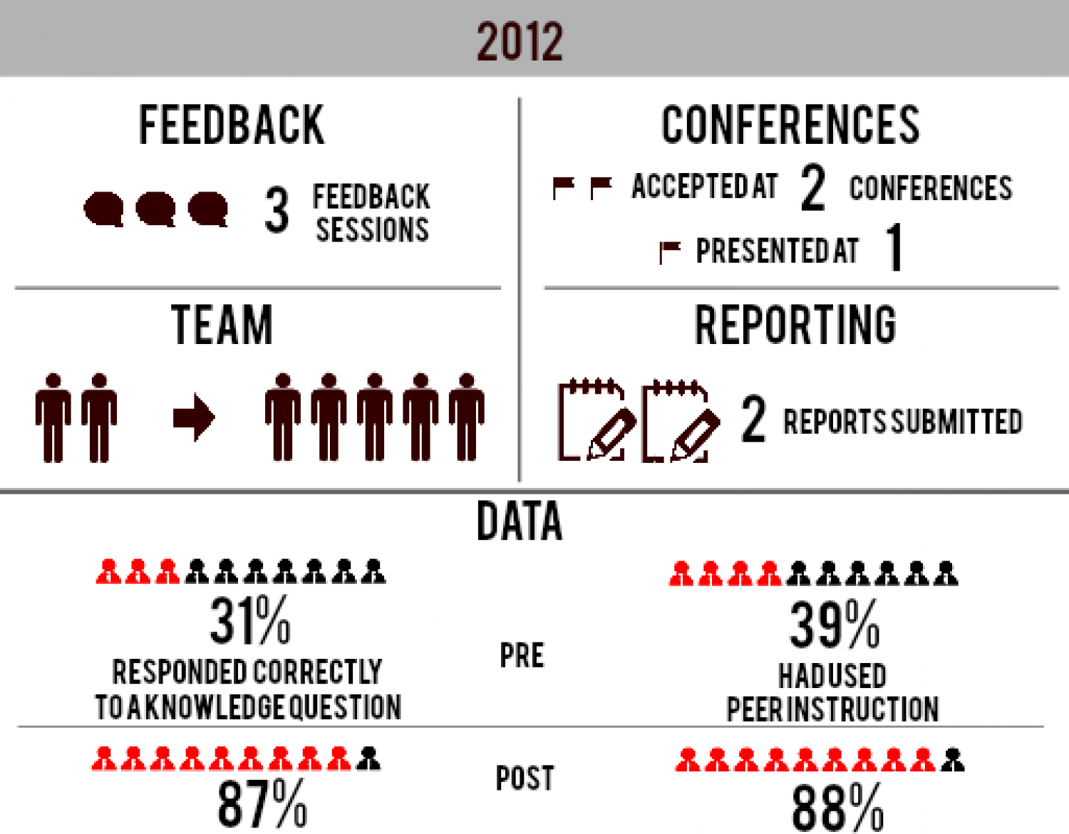 2012 summary - monitoring and evaluation Infographic