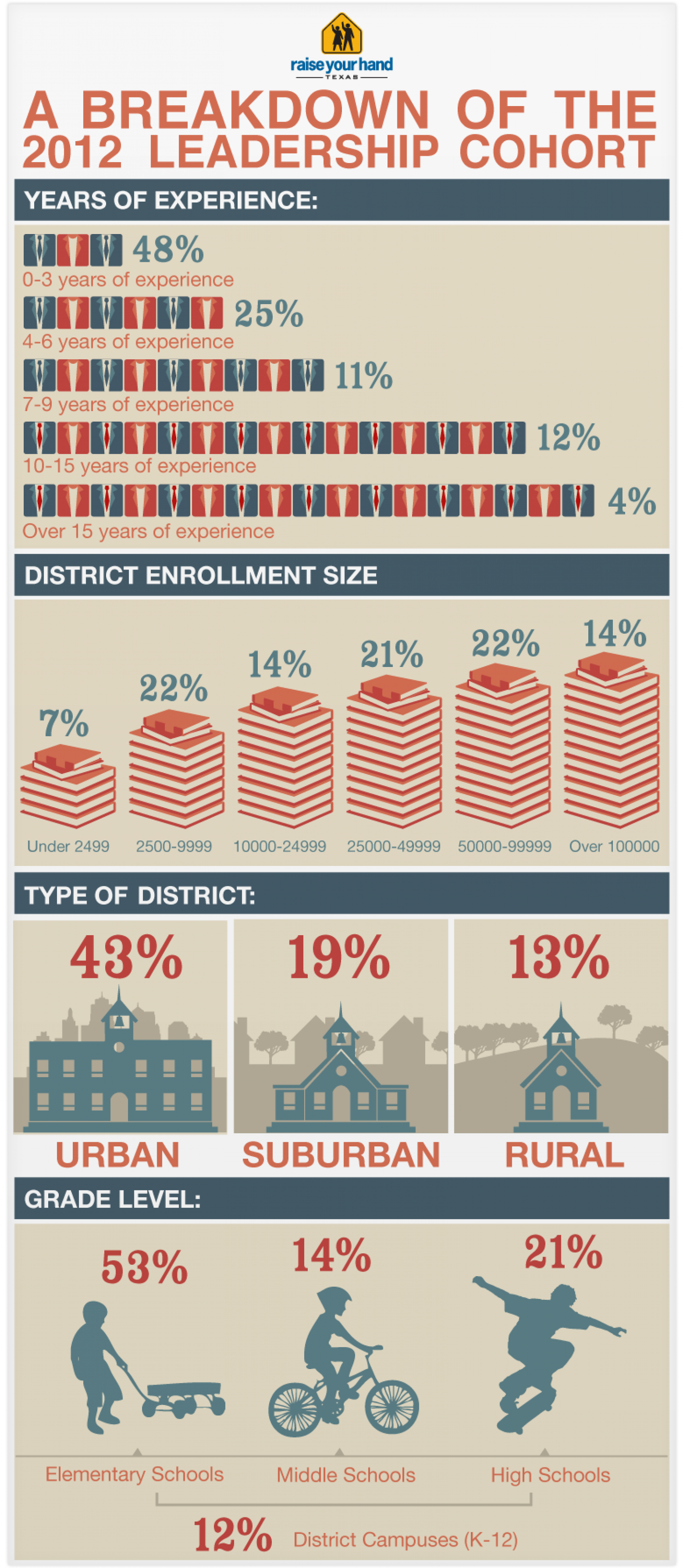 2012 Texas Principals in MBA Program for Education Infographic