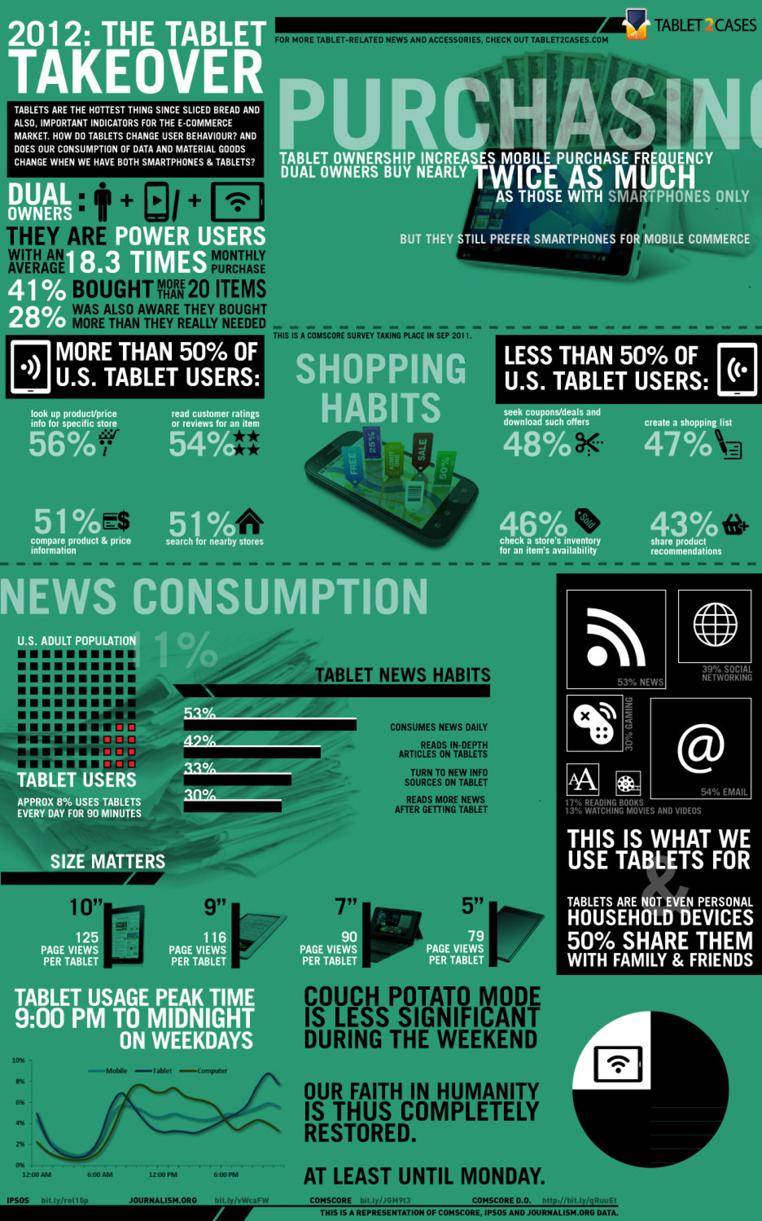 2012 The Tablet Takeover Infographic