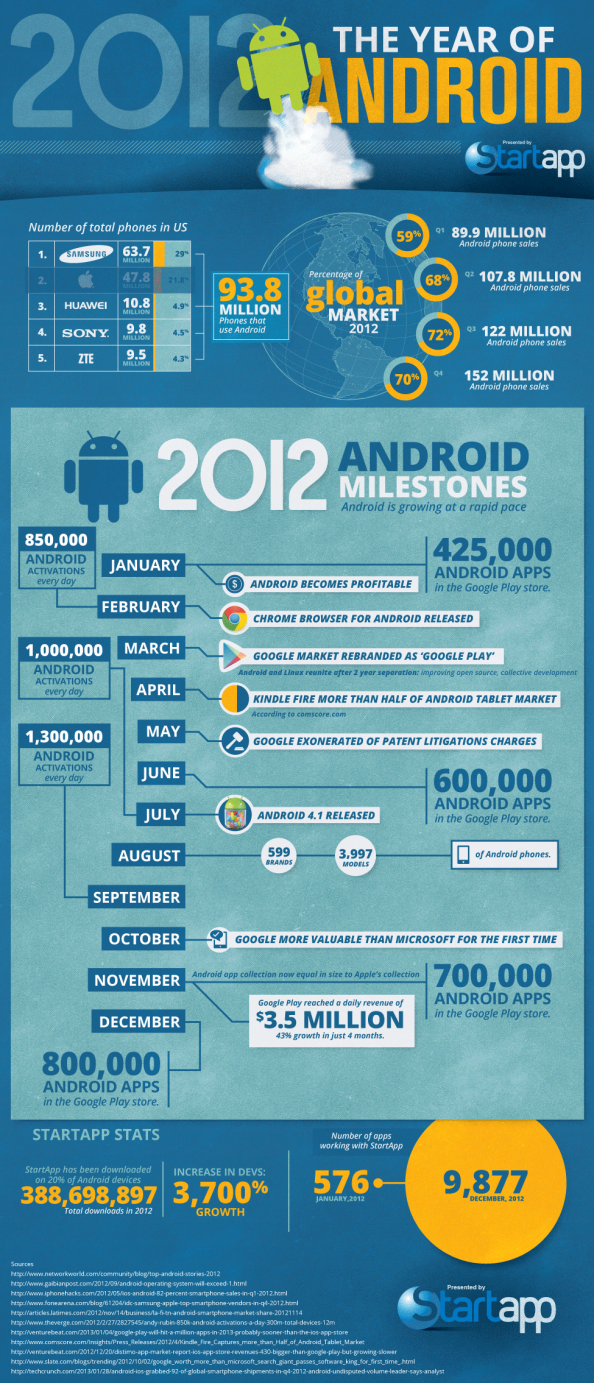 2012: The Year of Android Infographic