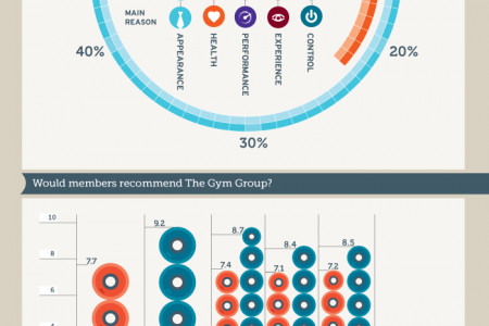 2012 UK Low-cost Gym Sector Report Infographic