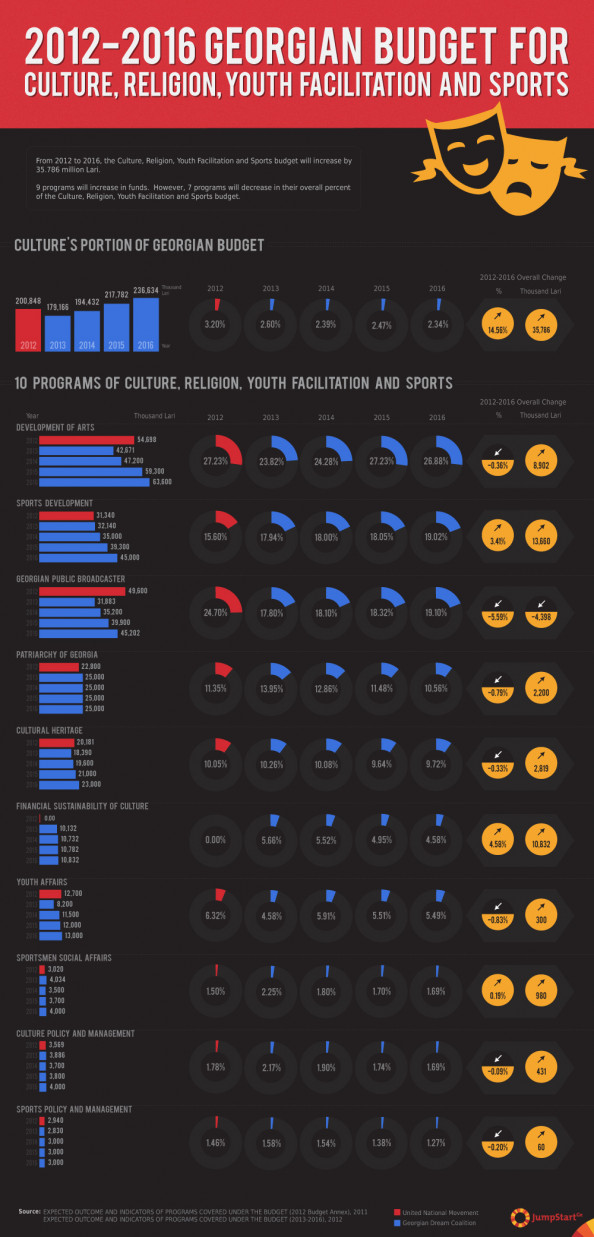 2012-2016 Georgian Budget for Culture, Religion, Youth Facilitation and Sports Infographic