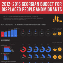 2012-2016 Georgian Budget for IDPs Infographic