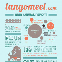 2012 Annual Report of tangomeet.com - the Online Argentine Tango School Infographic