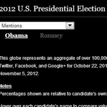 2012 US Presidential Elections Infographic