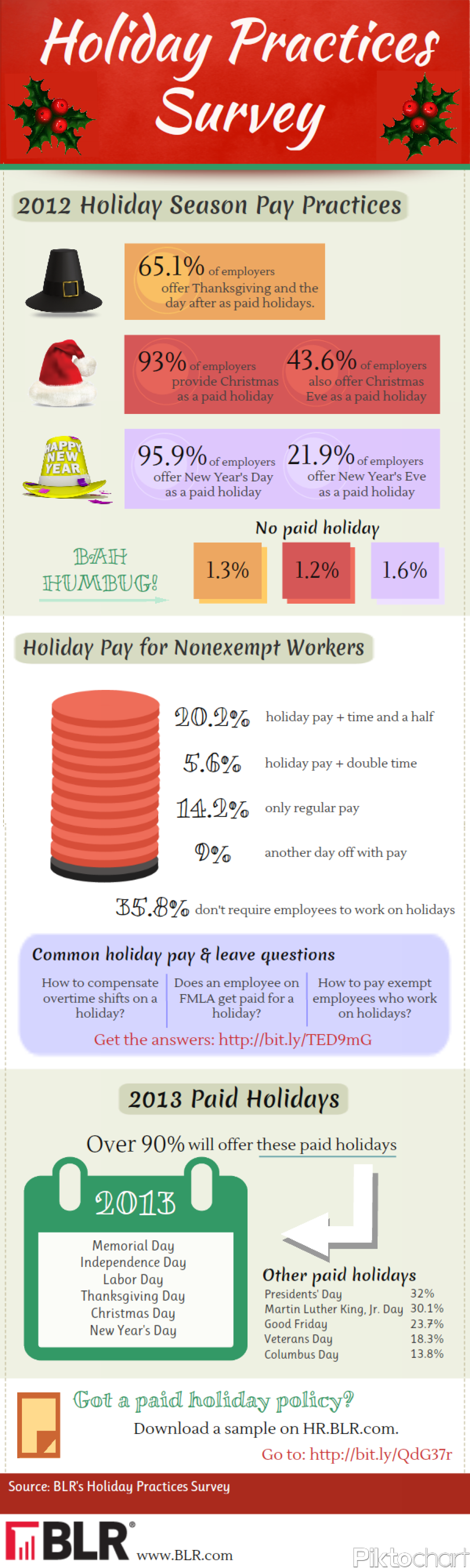 2012 & 2013 Employer Holiday Pay Practices Infographic