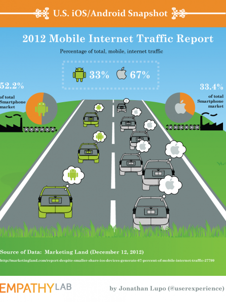2012 iOS/Android Traffic Snapshot [INFOGRAPHIC] Infographic