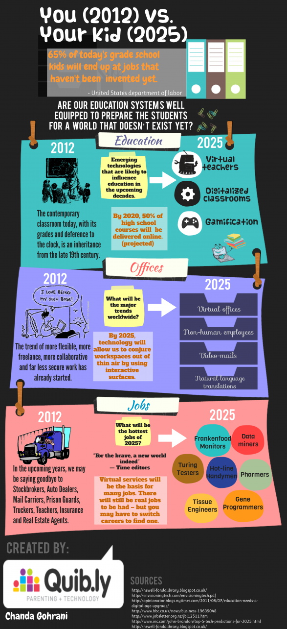 2012 (you) vs. 2025 (your kid)