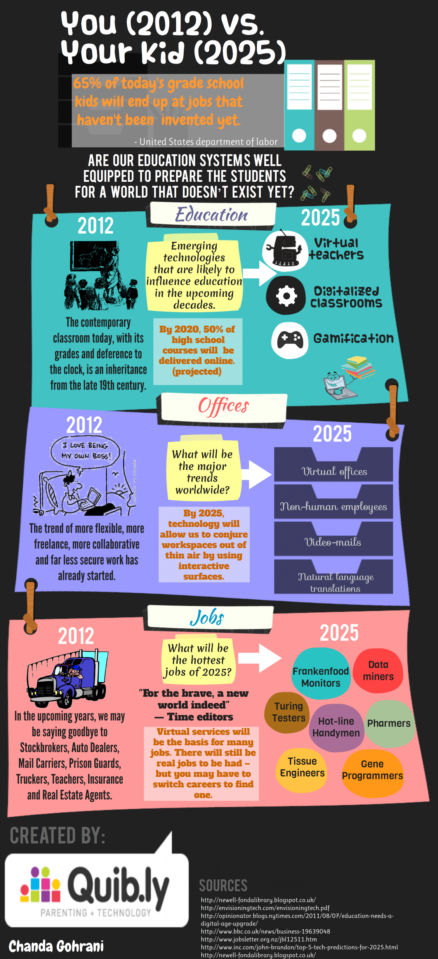 2012 (you) vs. 2025 (your kid) Infographic