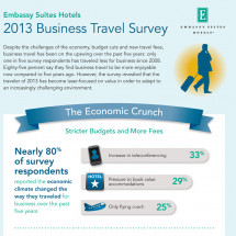 Embassy Suites Hotel 2013 Business Travel Survey Infographic