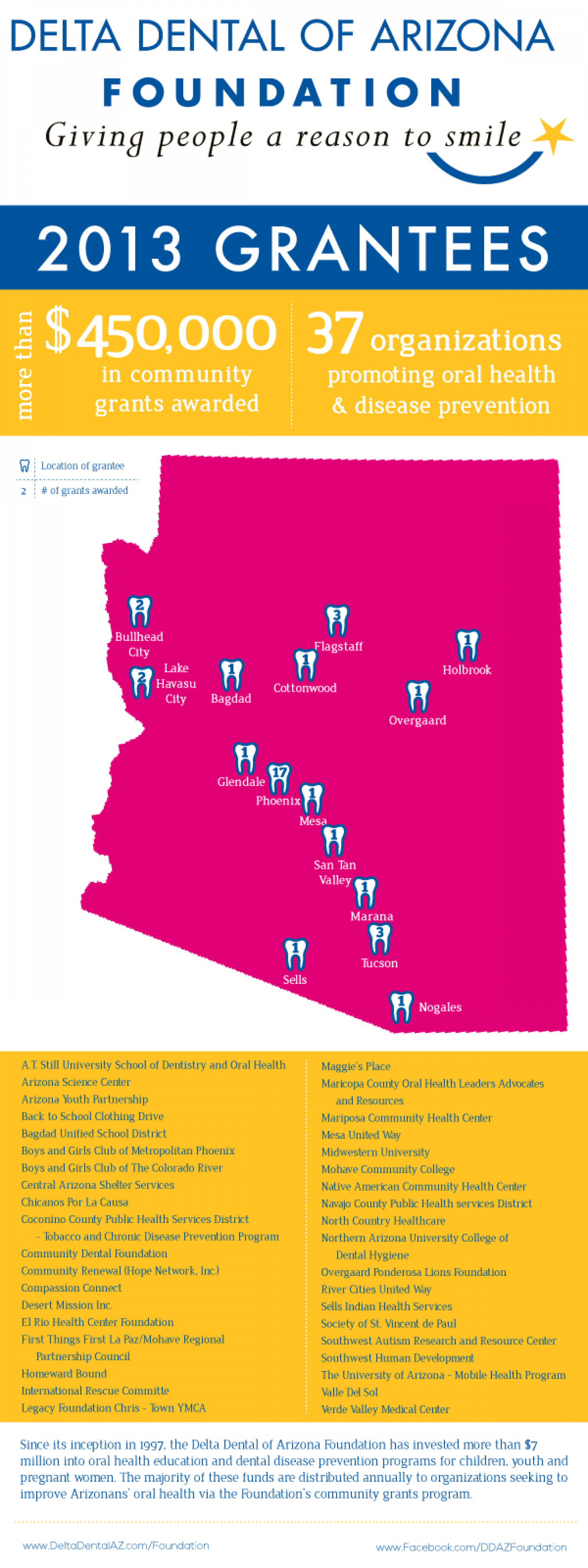 2013 Delta Dental of Arizona Foundation Grantees Infographic