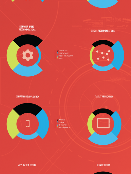 2013 Digital Tactics Infographic