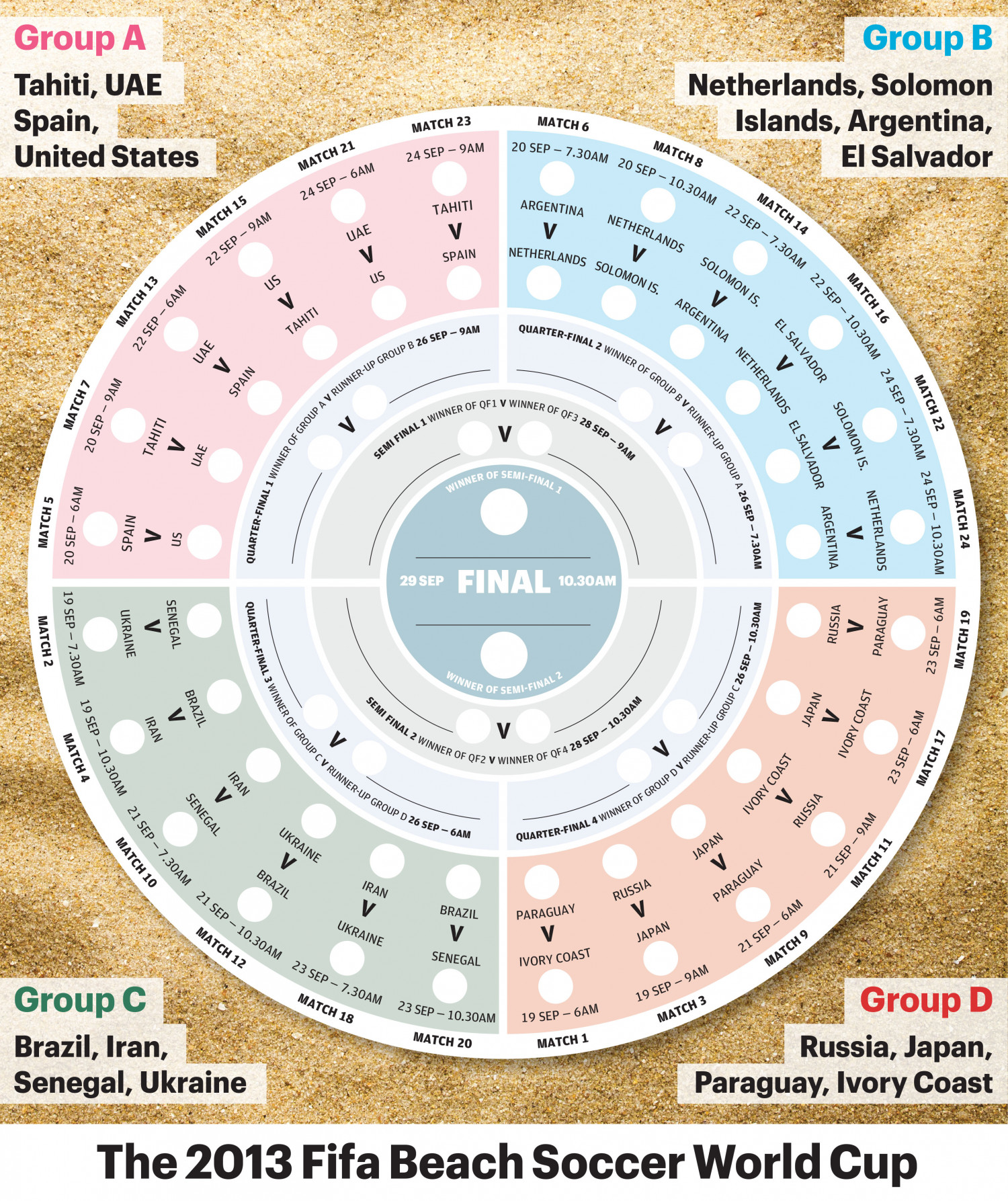 2013 Fifa Beach Soccer World Cup Wallchart Infographic