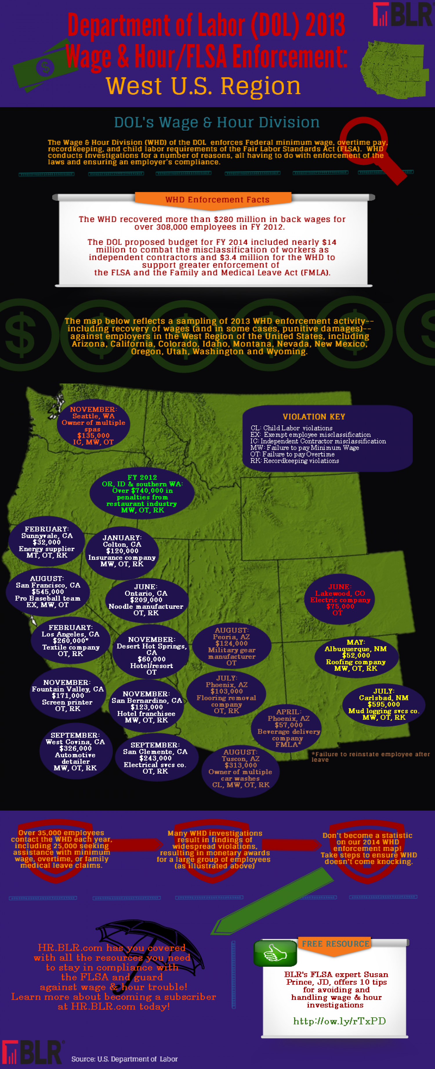 2013 FLSA Enforcement against West U.S. Employers Infographic